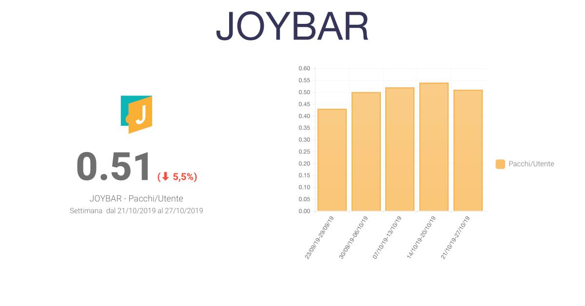 JoyBar - Barometro E-commerce Settimanale